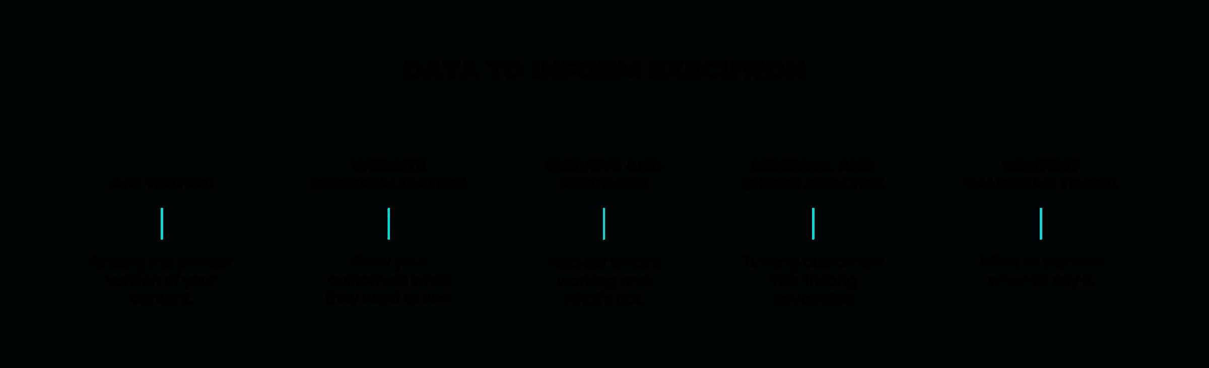 Data to inform execution